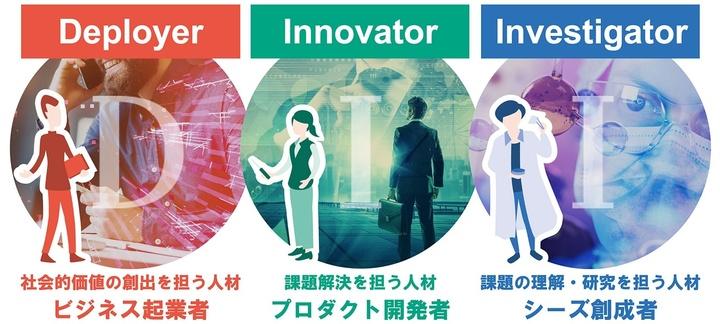 DIIの役割イメージ